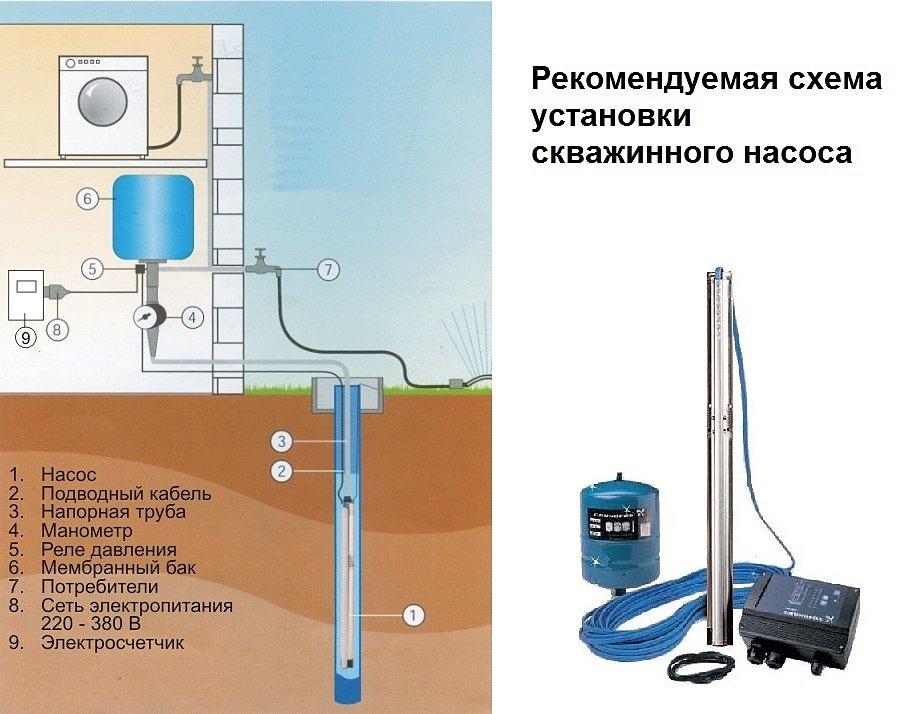 Рекомендуемая схема установки скважинного насоса